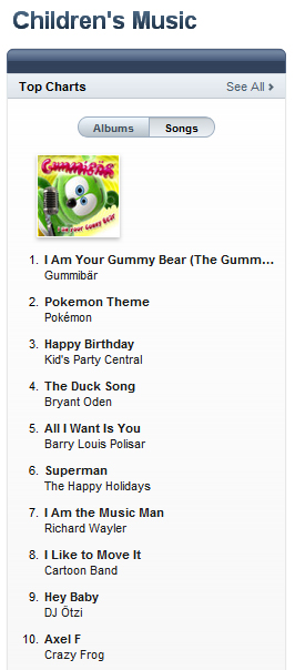"Gummibär Song ""I Am Your Gummy Bear (The Gummy Bear Song)"" Hits #1 On UK iTunes Children's Music Chart"